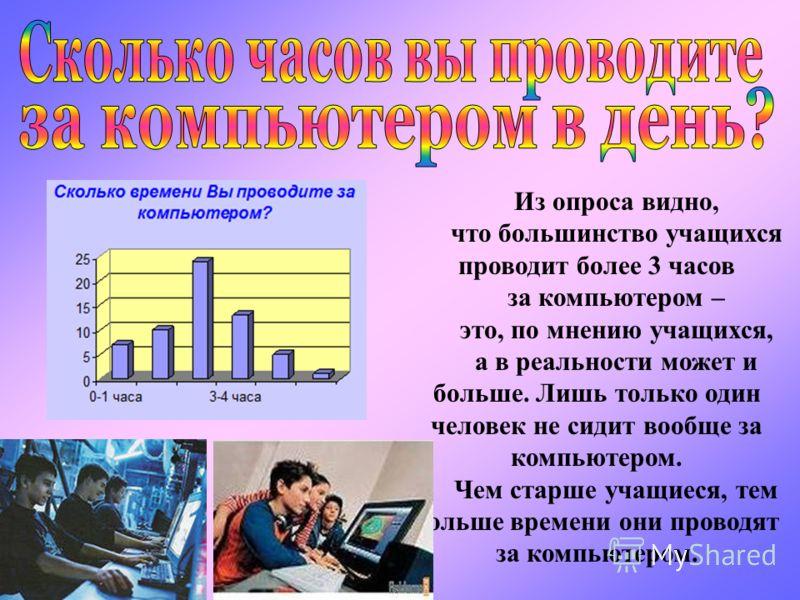 Из опроса видно, что большинство учащихся проводит более 3 часов за компьютером – это, по мнению учащихся, а в реальности может и больше. Лишь только один человек не сидит вообще за компьютером. Чем старше учащиеся, тем больше времени они проводят за