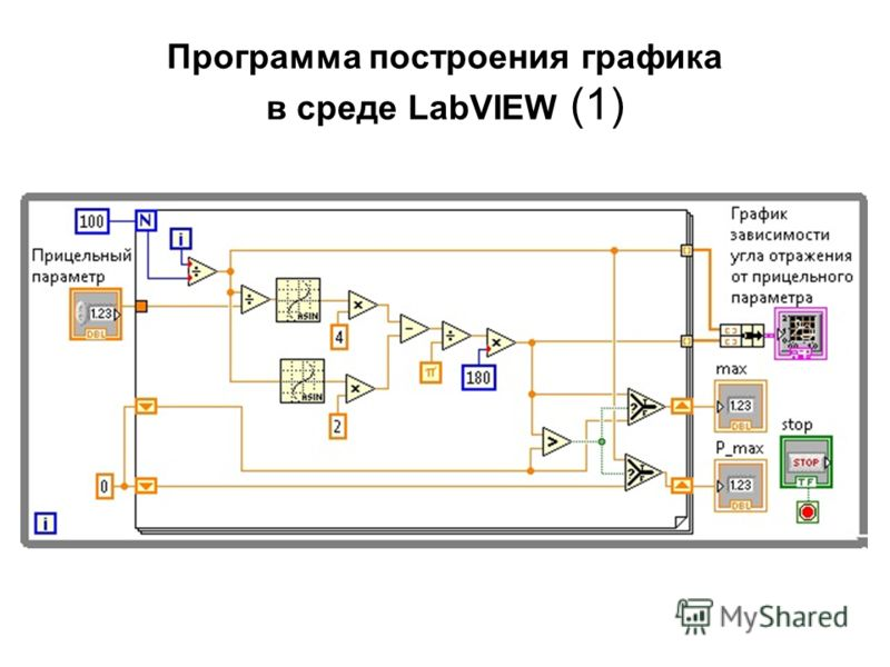 Программа построения графика в среде LabVIEW (1)