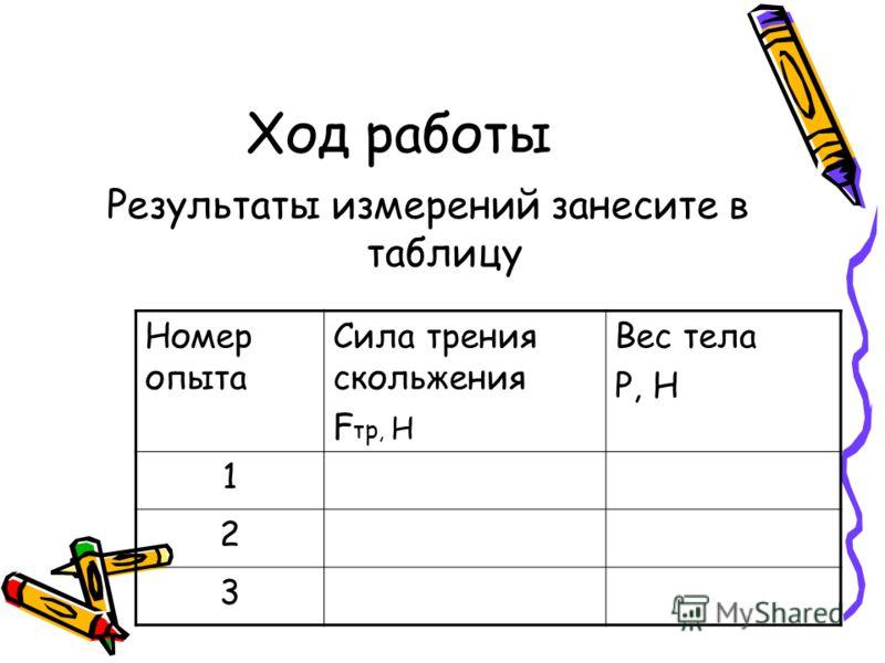 Ход работы Результаты измерений занесите в таблицу Номер опыта Сила трения скольжения F тр, Н Вес тела Р, Н 1 2 3
