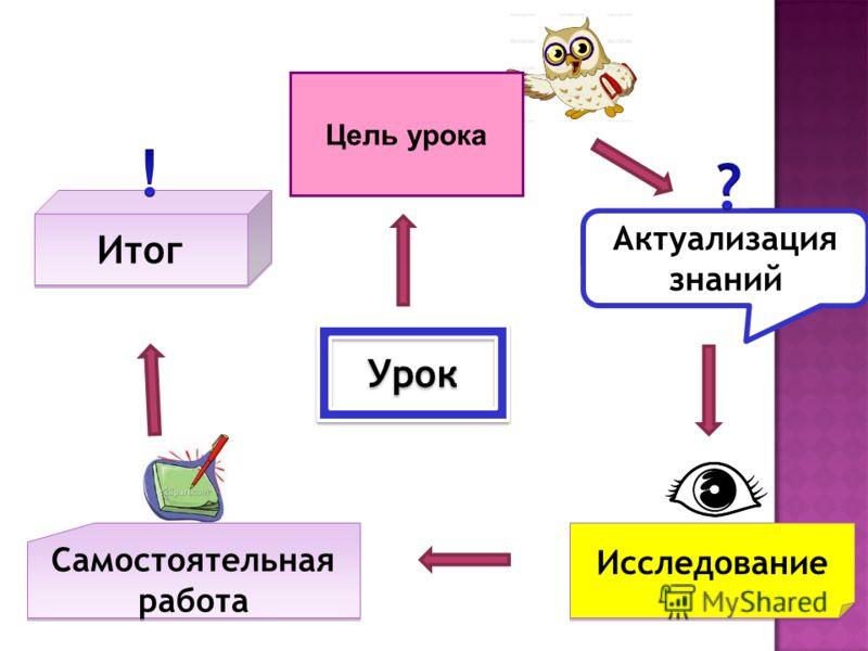 Урок Актуализация знаний Исследование Самостоятельная работа Самостоятельная работа Итог Цель урока