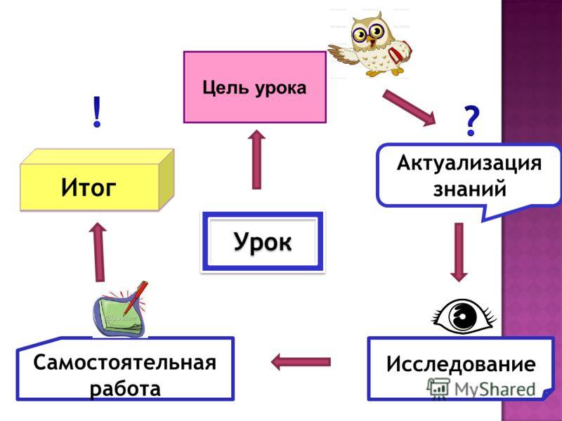 Урок Актуализация знаний Исследование Самостоятельная работа Итог Цель урока