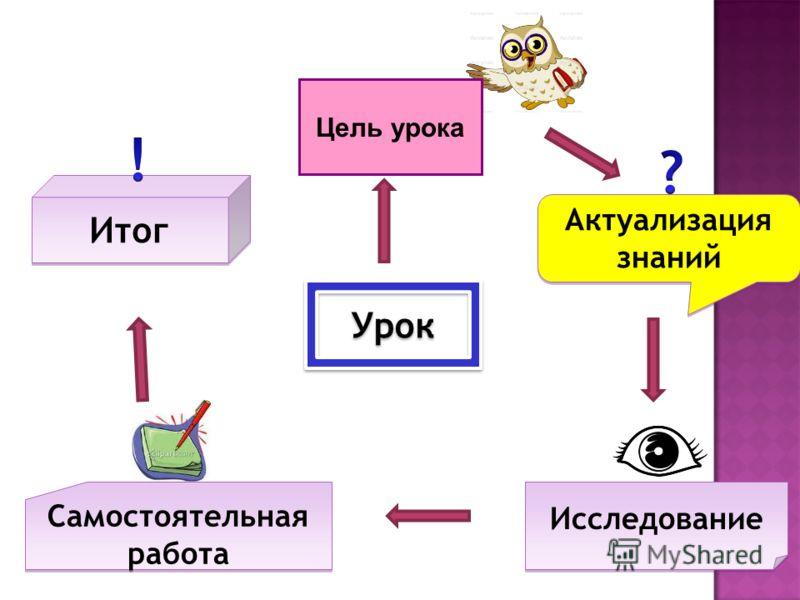 Урок Актуализация знаний Актуализация знаний Исследование Самостоятельная работа Самостоятельная работа Итог Цель урока