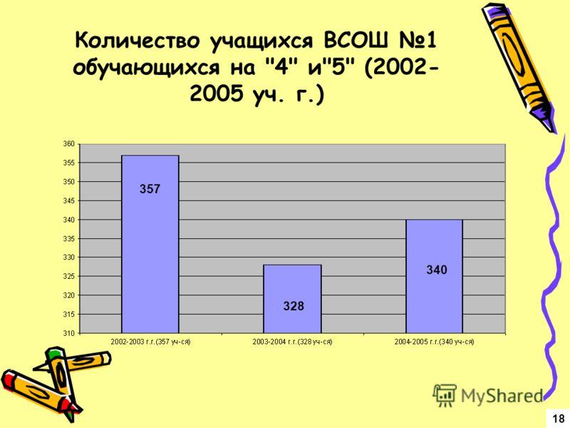 Количество учащихся ВСОШ 1 обучающихся на 4 и5 (2002- 2005 уч. г.) 18 357 328 340