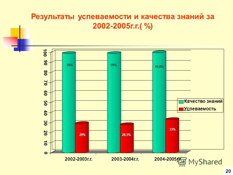 Результаты успеваемости и качества знаний за 2002-2005г.г.( %) 0 10 20 30 40 50 60 70 80 90 100 2002-2003г.г.2003-2004г.г.2004-2005г.г. Качество знаний Успеваемость 99% 99,8% 29%28,5% 33% 20