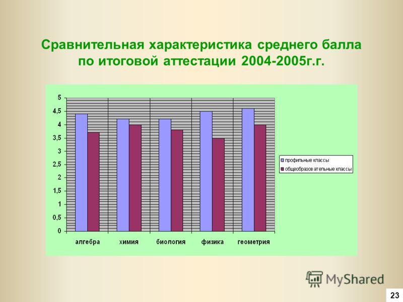 Сравнительная характеристика среднего балла по итоговой аттестации 2004-2005г.г. 23