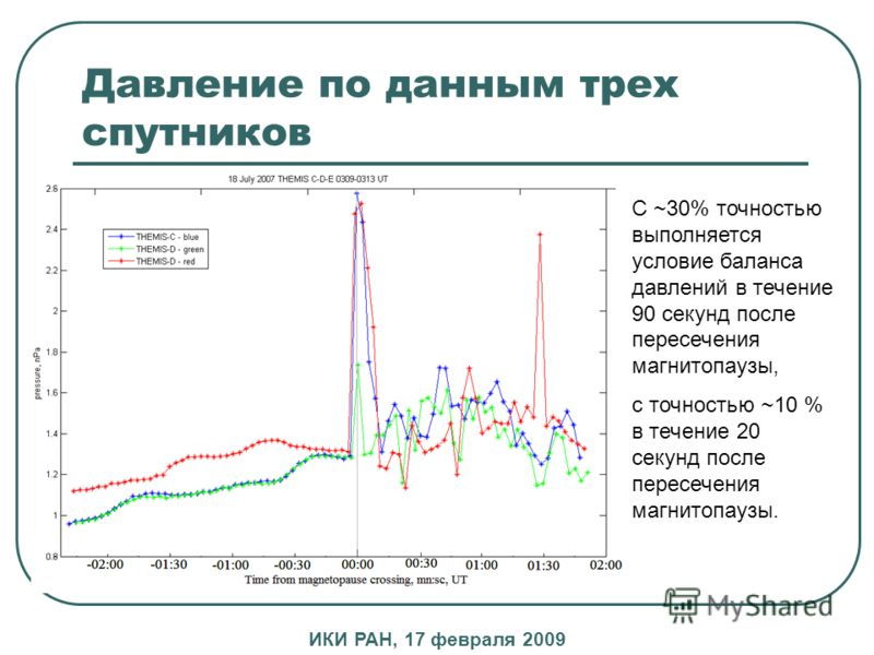 Давление по данным трех спутников С ~30% точностью выполняется условие баланса давлений в течение 90 секунд после пересечения магнитопаузы, с точностью ~10 % в течение 20 секунд после пересечения магнитопаузы. ИКИ РАН, 17 февраля 2009