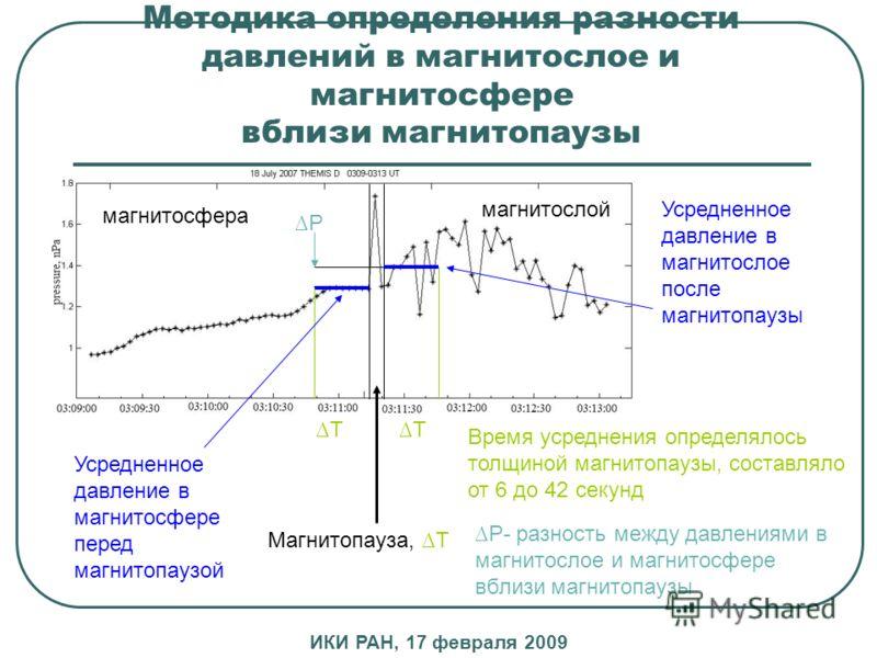 Методика определения разности давлений в магнитослое и магнитосфере вблизи магнитопаузы Магнитопауза, T TT Время усреднения определялось толщиной магнитопаузы, составляло от 6 до 42 секунд магнитосфера магнитослой Усредненное давление в магнитосфере
