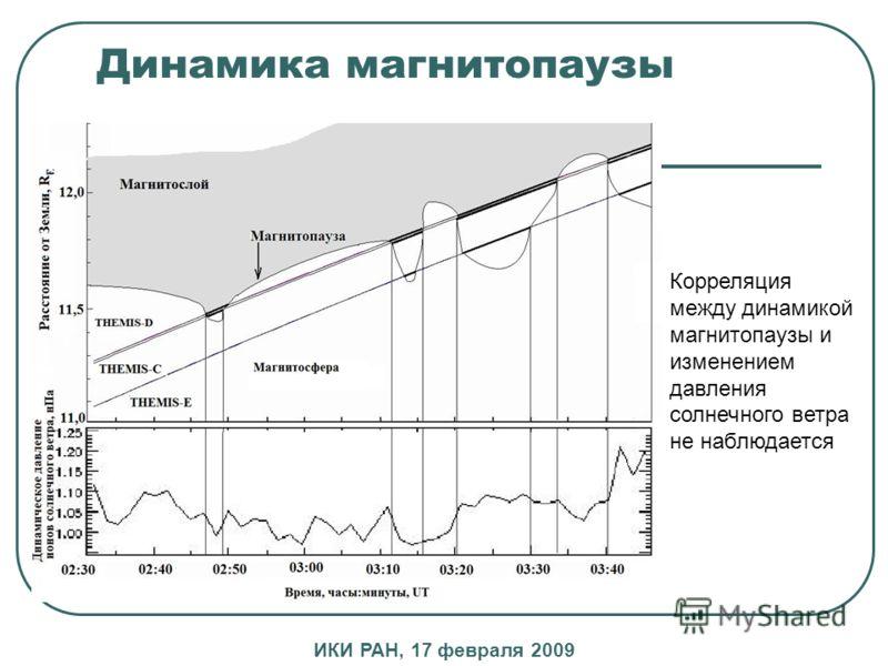 Динамика магнитопаузы Корреляция между динамикой магнитопаузы и изменением давления солнечного ветра не наблюдается ИКИ РАН, 17 февраля 2009