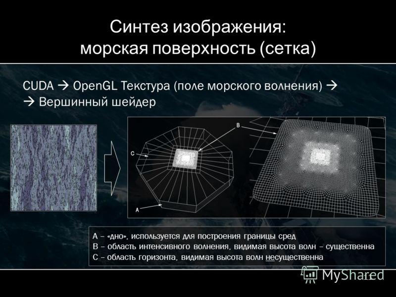 11 Синтез изображения: морская поверхность (сетка) CUDA OpenGL Текстура (поле морского волнения) Вершинный шейдер A – «дно», используется для построения границы сред B – область интенсивного волнения, видимая высота волн – существенна С – область гор