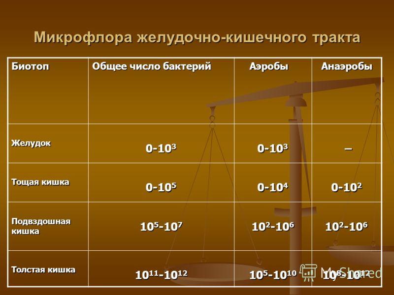 Микрофлора желудочно-кишечного тракта Биотоп Общее число бактерий Аэробы Аэробы Анаэробы Анаэробы Желудок 0-10 3 – Тощая кишка 0-10 5 0-10 4 0-10 2 Подвздошная кишка 10 5 -10 7 10 2 -10 6 Толстая кишка 10 11 -10 12 10 5 -10 10 10 8 -10 12