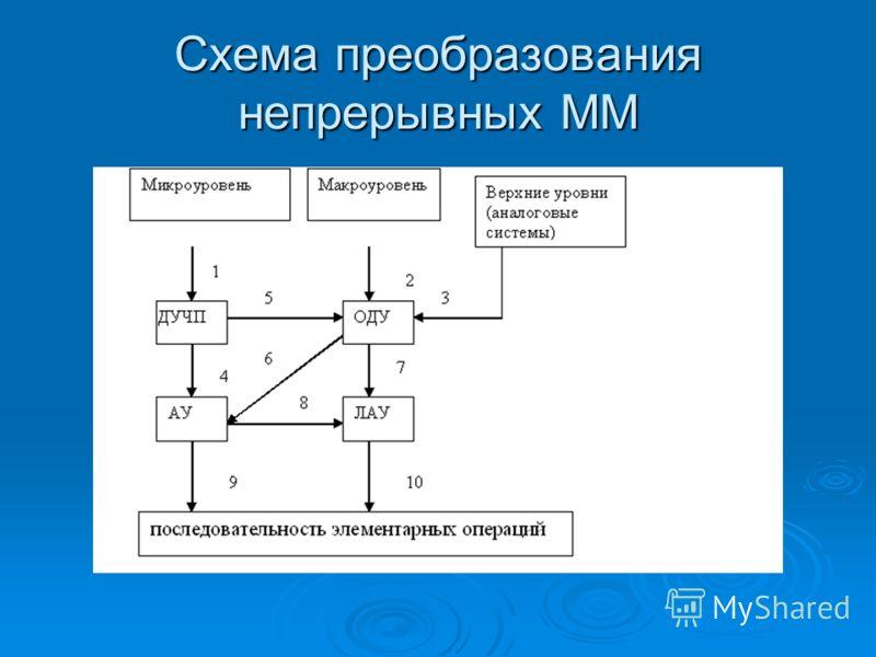 Схема преобразования непрерывных ММ