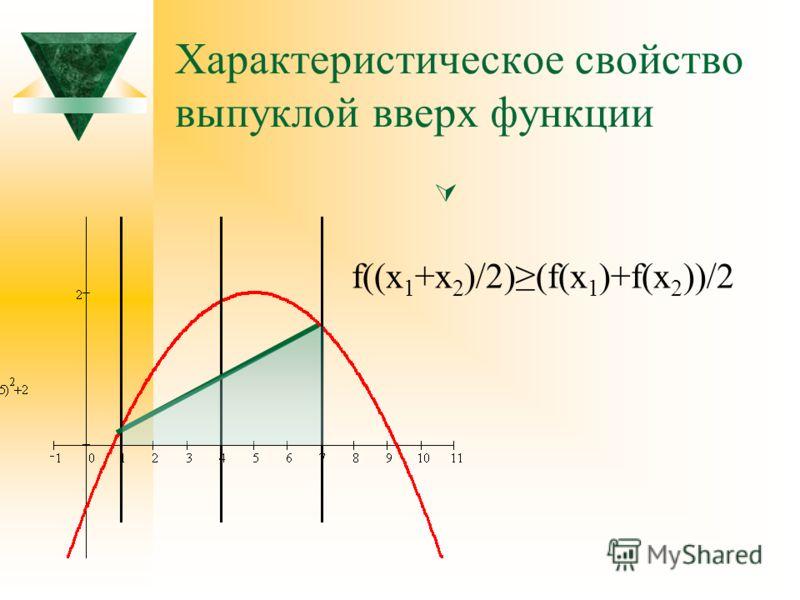 Характеристическое свойство выпуклой вверх функции f((x 1 +x 2 )/2)(f(x 1 )+f(x 2 ))/2