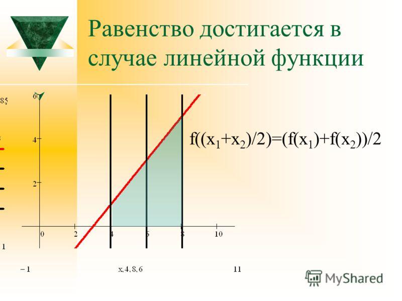 Равенство достигается в случае линейной функции f((x 1 +x 2 )/2)=(f(x 1 )+f(x 2 ))/2