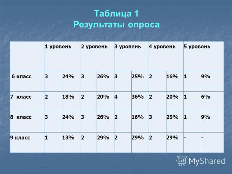 1 уровень 2 уровень 3 уровень 4 уровень 5 уровень 6 класс 6 класс324%326%325%216%19% 7 класс 218%220%436%220%16% 8 класс 324%326%216%325%19% 9 класс 113%229%229%229%-- Таблица 1 Результаты опроса