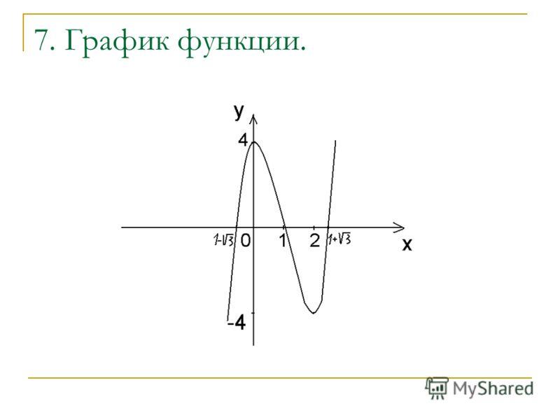 7. График функции.