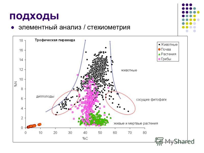 подходы элементный анализ / стехиометрия