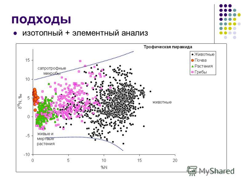подходы изотопный + элементный анализ