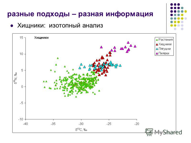 Хищники: изотопный анализ разные подходы – разная информация