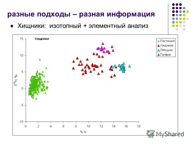 Хищники: изотопный + элементный анализ