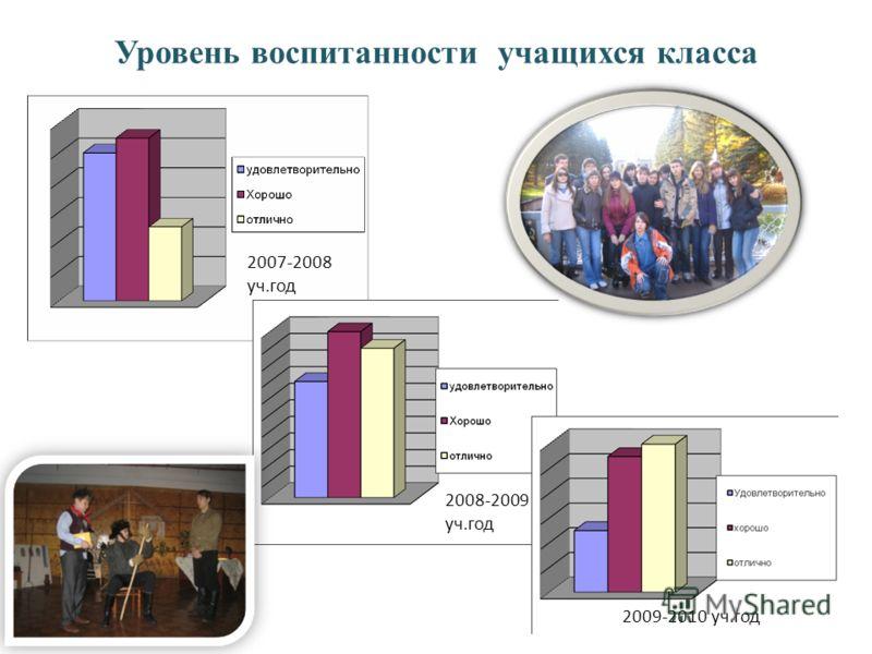Уровень воспитанности учащихся класса 2007-2008 уч.год 2008-2009 уч.год 2009-2010 уч.год