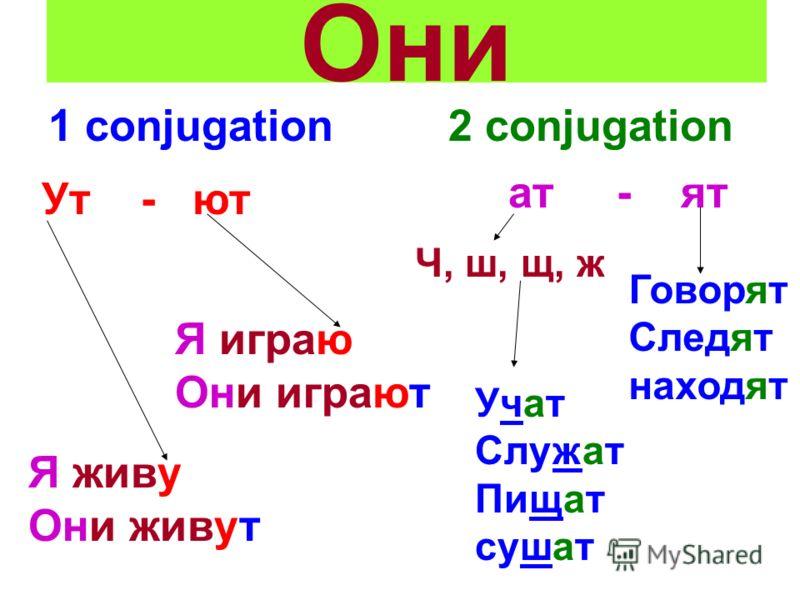 Они 1 conjugation 2 conjugation Ут - ют Я играю Они играют Я живу Они живут ат - ят Ч, ш, щ, ж Учат Служат Пищат сушат Говорят Следят находят