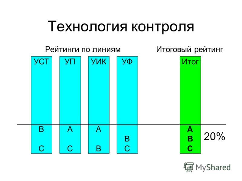 Технология контроля УСТ В С УФ В С УИК А В УП А С Рейтинги по линиям Итог А В С Итоговый рейтинг 20%