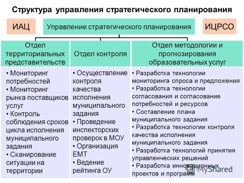 Структура управления стратегического планирования Управление стратегического планирования Отдел территориальных представительств Отдел контроля Отдел методологии и прогнозирования образовательных услуг Мониторинг потребностей Мониторинг рынка поставщ