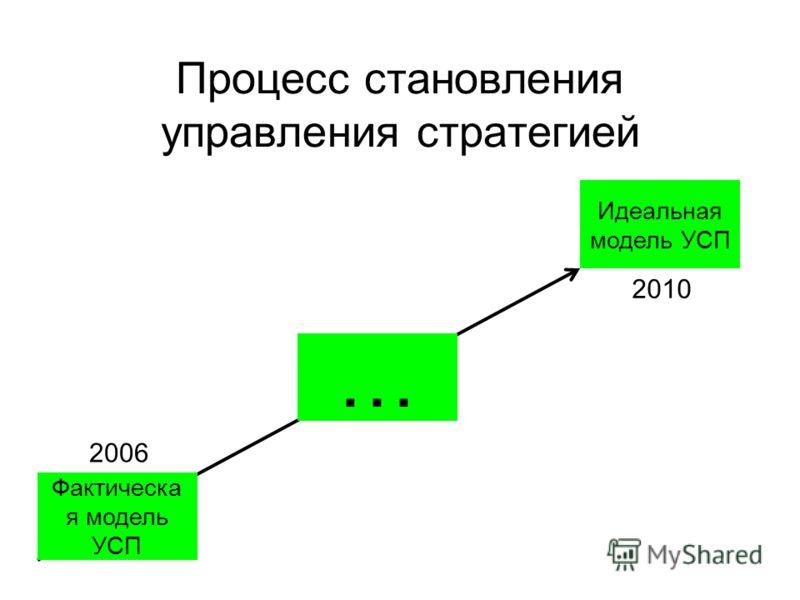 Процесс становления управления стратегией Фактическа я модель УСП … Идеальная модель УСП 2006 2010