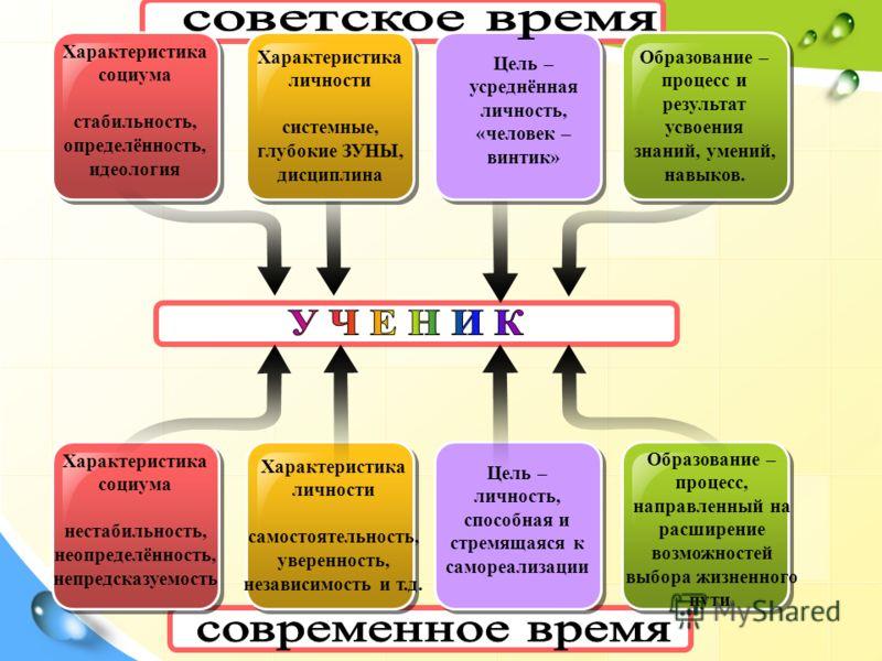 Характеристика социума стабильность, определённость, идеология Характеристика личности системные, глубокие ЗУНЫ, дисциплина Цель – усреднённая личность, «человек – винтик» Образование – процесс и результат усвоения знаний, умений, навыков. Характерис