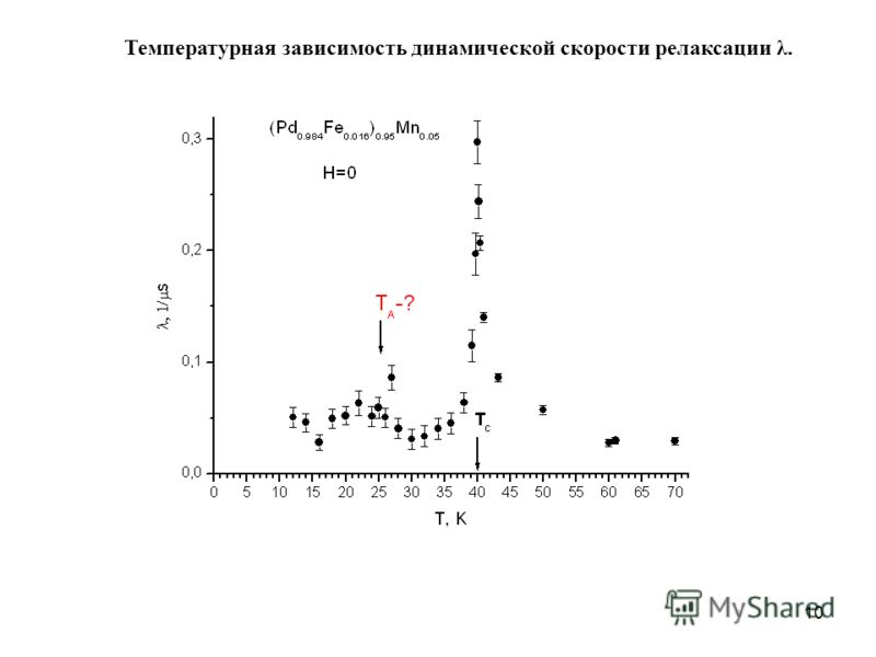 10 Температурная зависимость динамической скорости релаксации λ.