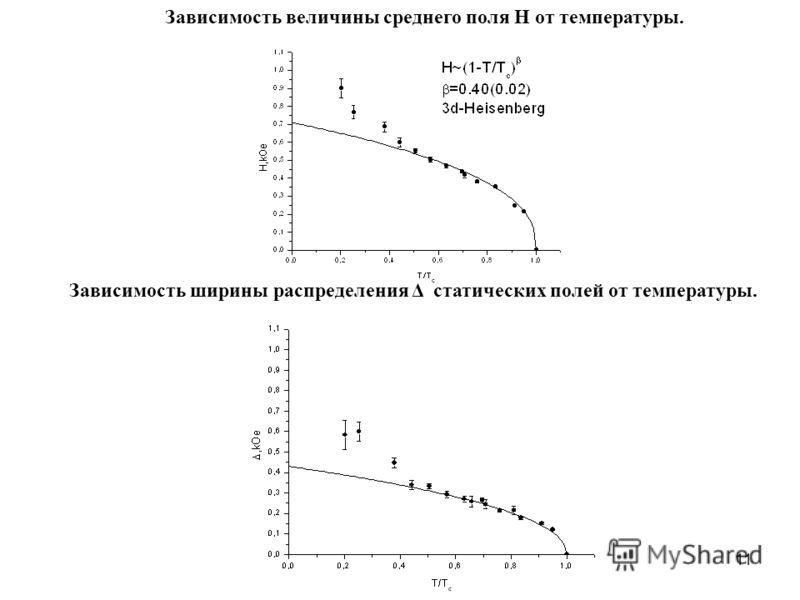 11 Зависимость величины среднего поля H от температуры. Зависимость ширины распределения Δ статических полей от температуры.