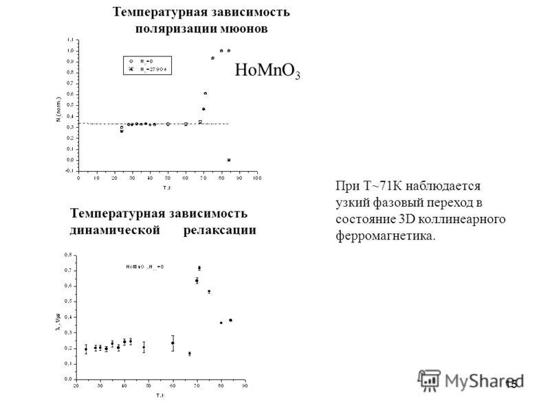 15 Температурная зависимость поляризации мюонов HoMnO 3 Температурная зависимость динамической релаксации При Т~71К наблюдается узкий фазовый переход в состояние 3D коллинеарного ферромагнетика.