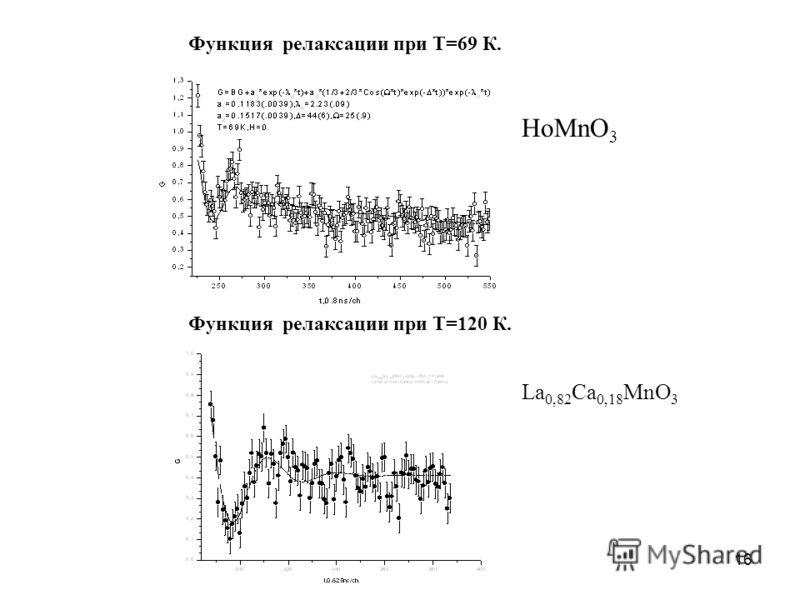 16 Функция релаксации при Т=69 К. HoMnO 3 Функция релаксации при Т=120 К. La 0,82 Ca 0,18 MnO 3