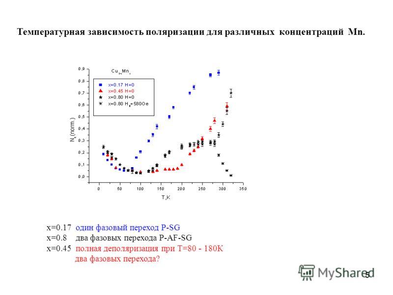 5 Температурная зависимость поляризации для различных концентраций Mn. x=0.17 один фазовый переход P-SG x=0.8 два фазовых перехода P-AF-SG x=0.45 полная деполяризация при Т=80 - 180К два фазовых перехода?
