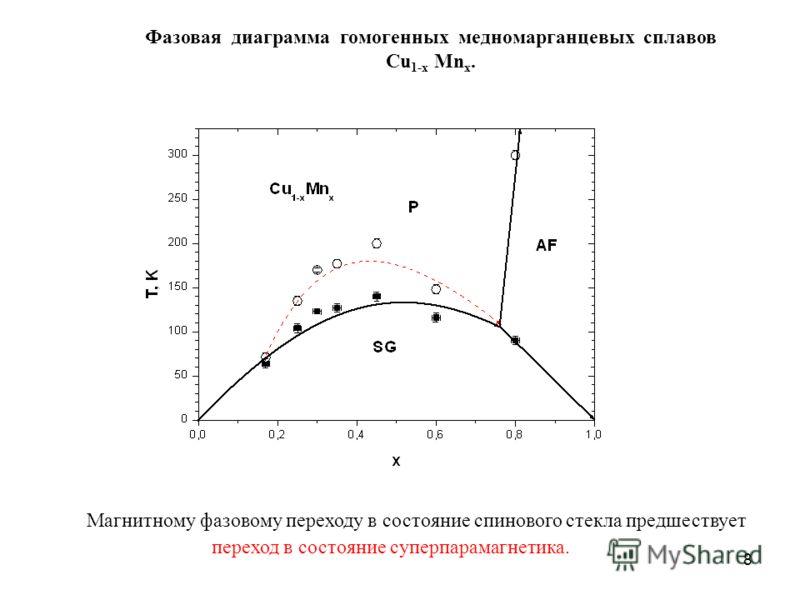 8 Фазовая диаграмма гомогенных медномарганцевых сплавов Cu 1-x Mn x. Магнитному фазовому переходу в состояние спинового стекла предшествует переход в состояние суперпарамагнетика.