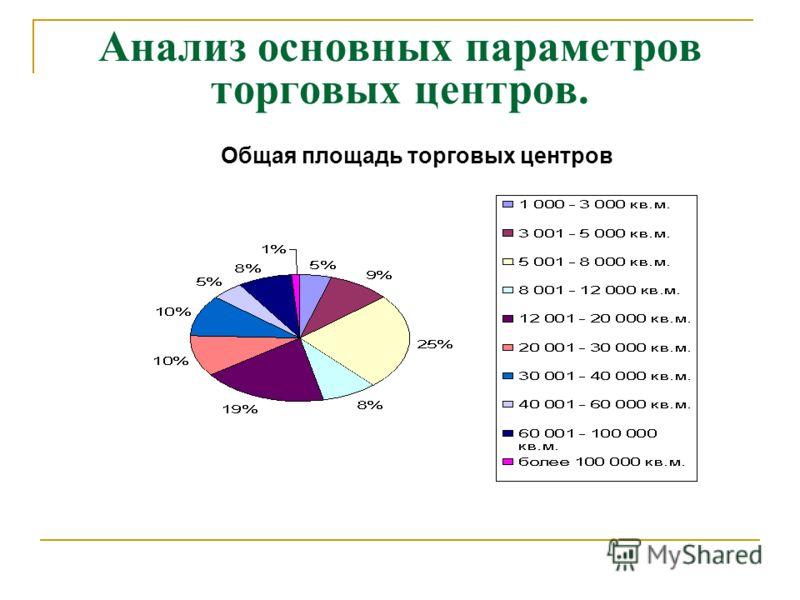 Анализ основных параметров торговых центров. Общая площадь торговых центров