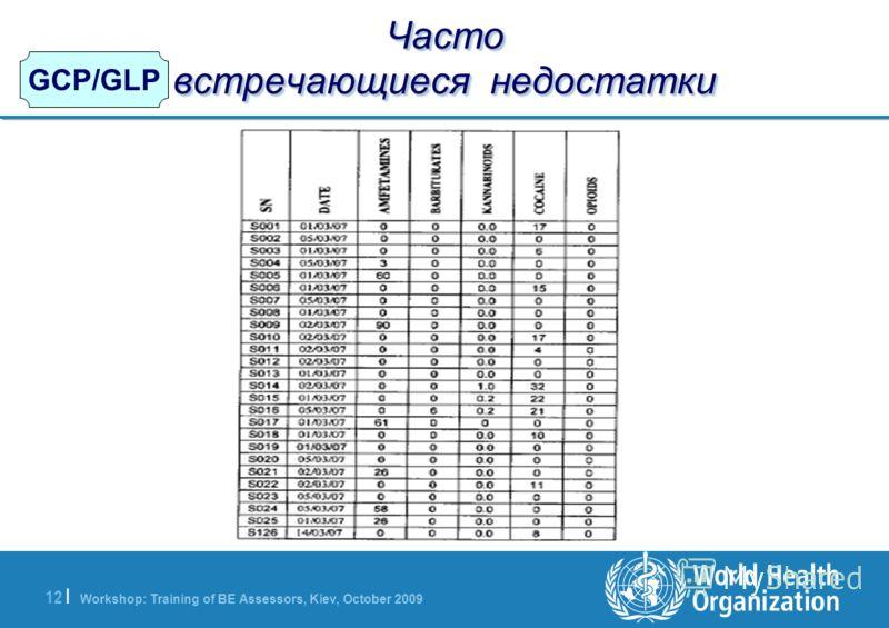 Workshop: Training of BE Assessors, Kiev, October 2009 12   GCP/GLP Часто встречающиеся недостатки