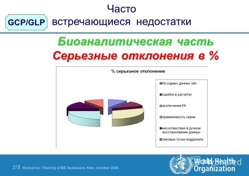 Workshop: Training of BE Assessors, Kiev, October 2009 27   GCP/GLP Часто встречающиеся недостатки Биоаналитическая часть Серьезные отклонения в %
