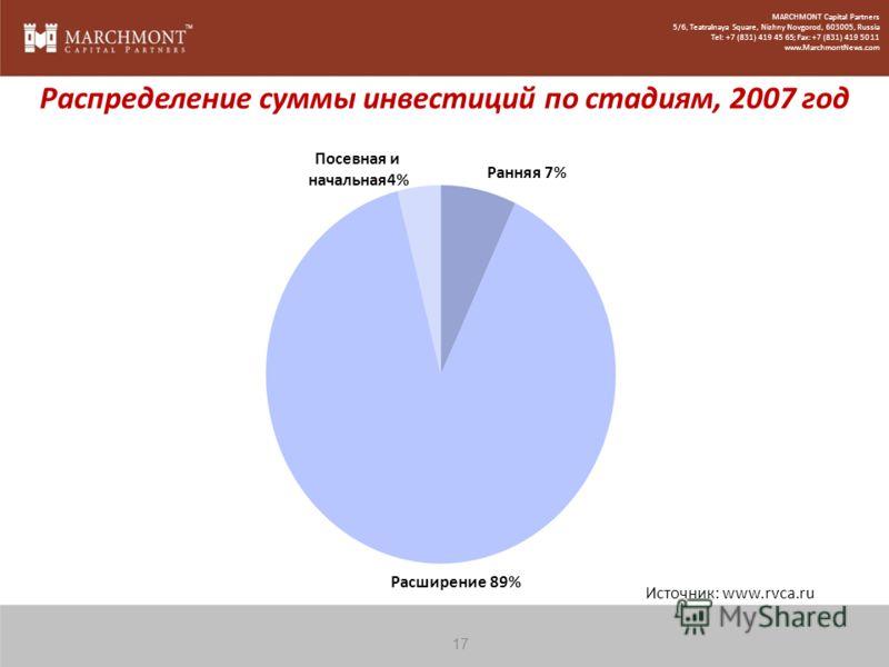 Источник: www.rvca.ru Распределение суммы инвестиций по стадиям, 2007 год Расширение 89% Посевная и начальная4% Ранняя 7% 17 MARCHMONT Capital Partners 5/6, Teatralnaya Square, Nizhny Novgorod, 603005, Russia Tel: +7 (831) 419 45 65; Fax: +7 (831) 41