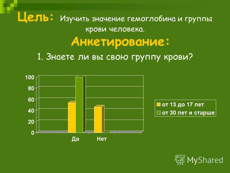 Цель: Изучить значение гемоглобина и группы крови человека. Анкетирование: 1. Знаете ли вы свою группу крови?