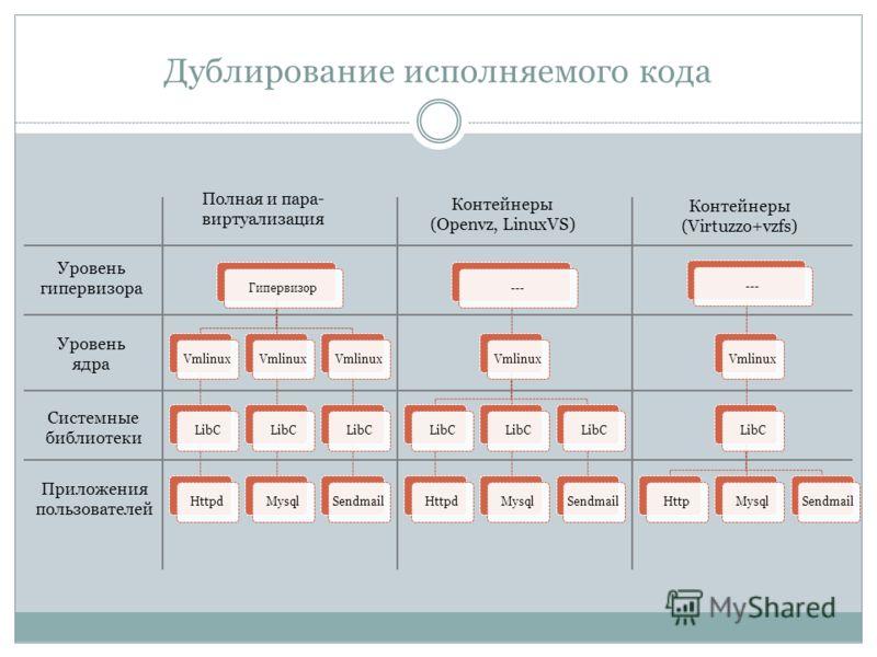 Дублирование исполняемого кода ГипервизорVmlinuxLibCHttpdVmlinuxLibCMysqlVmlinuxLibCSendmail---VmlinuxLibCHttpdLibCMysqlLibCSendmail---VmlinuxLibCHttpMysqlSendmail Уровень гипервизора Уровень ядра Системные библиотеки Приложения пользователей Полная