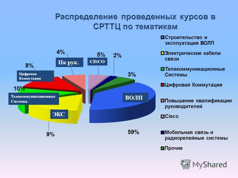 ВОЛП Телекоммуникационные Системы Цифровая Коммутация ЭКС CISCO Пк рук.
