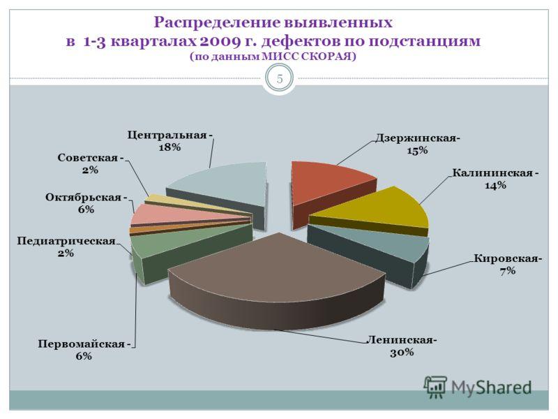 Распределение выявленных в 1-3 кварталах 2009 г. дефектов по подстанциям (по данным МИСС СКОРАЯ) 5