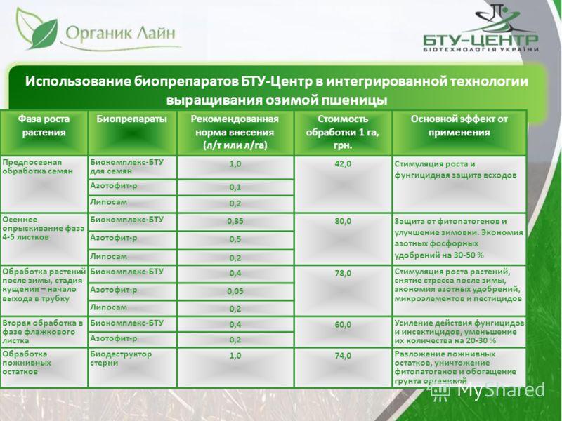 Использование биопрепаратов БТУ-Центр в интегрированной технологии выращивания озимой пшеницы Фаза роста растения БиопрепаратыРекомендованная норма внесения (л/т или л/га) Стоимость обработки 1 га, грн. Основной эффект от применения Предпосевная обра