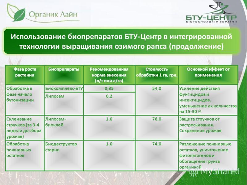 Использование биопрепаратов БТУ-Центр в интегрированной технологии выращивания озимого рапса (продолжение) Фаза роста растения БиопрепаратыРекомендованная норма внесения (л/т или л/га) Стоимость обработки 1 га, грн. Основной эффект от применения Обра