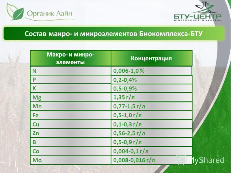 Состав макро- и микроэлементов Биокомплекса-БТУ Макро- и микро- элементы N Концентрация P K Mg Mn Fe Cu Zn B Co Mo 0,006-1,0 % 0,2-0,4% 0,5-0,9% 1,35 г/л 0,77-1,5 г/л 0,5-1,0 г/л 0,1-0,3 г/л 0,56-2,5 г/л 0,5-0,9 г/л 0,004-0,1 г/л 0,008-0,016 г/л