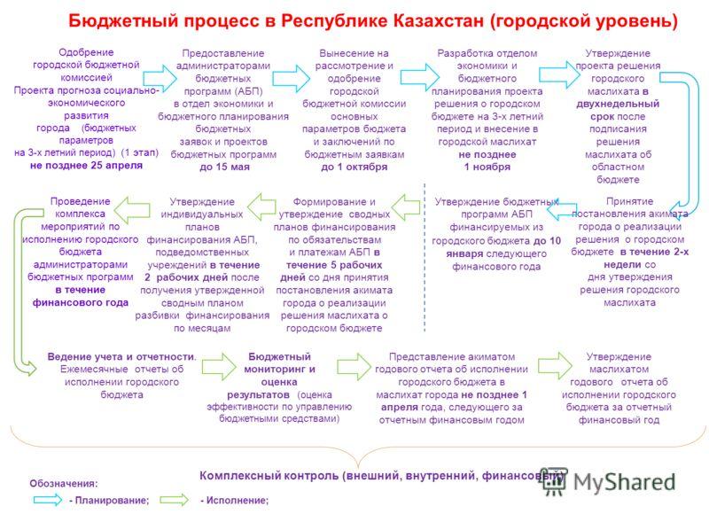 Бюджетный процесс в Республике Казахстан (городской уровень) Предоставление администраторами бюджетных программ (АБП) в отдел экономики и бюджетного планирования бюджетных заявок и проектов бюджетных программ до 15 мая Разработка отделом экономики и