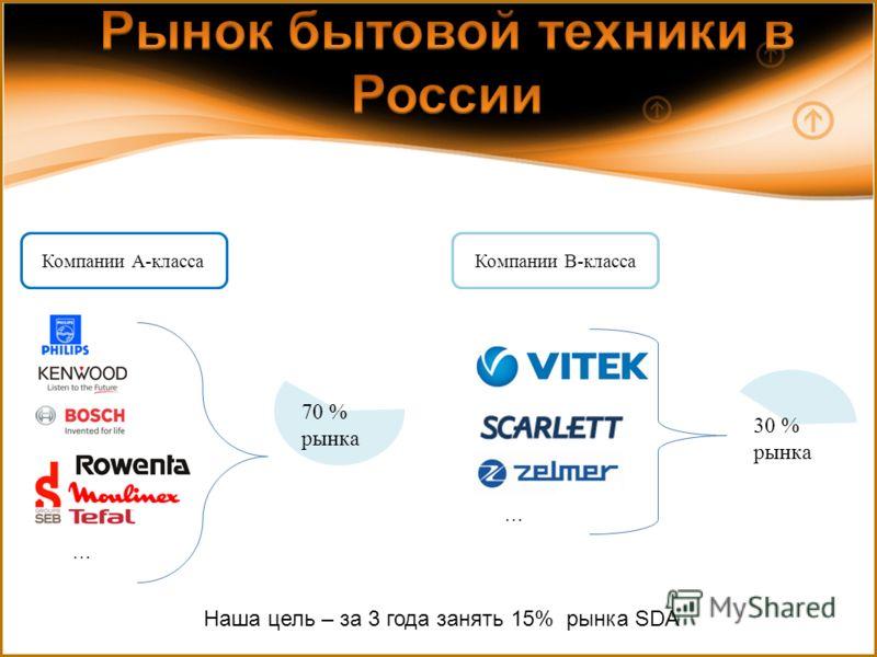 Компании А-класса 70 % рынка 30 % рынка … … Наша цель – за 3 года занять 15% рынка SDA Компании В-класса