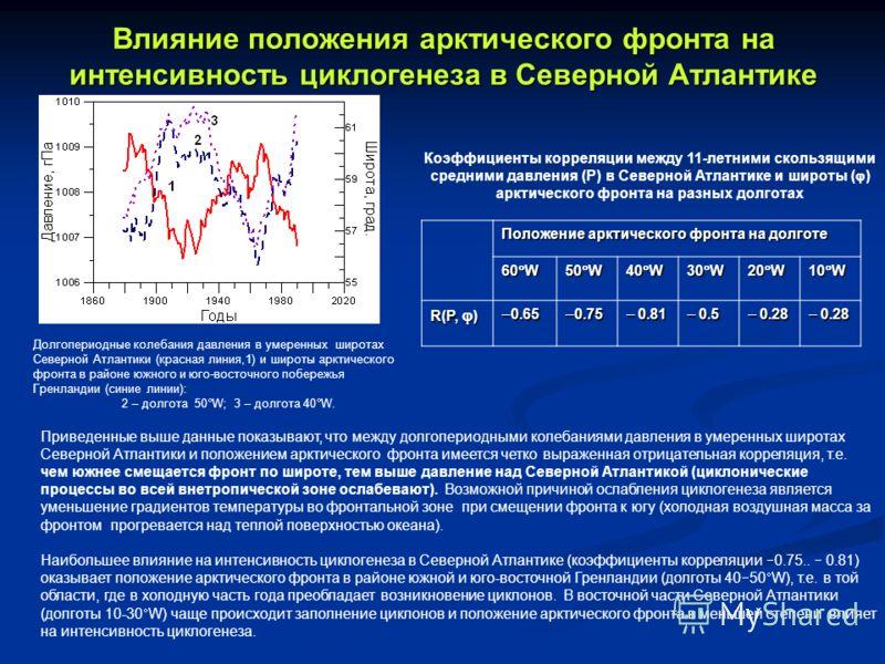 Влияние положения арктического фронта на интенсивность циклогенеза в Северной Атлантике Положение арктического фронта на долготе 60 W 50 W 40 W 30 W 20 W 10 W R(P, ) 0.65 0.65 0.75 0.75 0.81 0.81 0.5 0.5 0.28 0.28 Долгопериодные колебания давления в