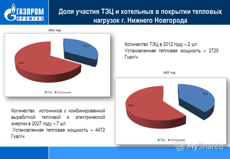 2012 год 2027 год Доля участия ТЭЦ и котельных в покрытии тепловых нагрузок г. Нижнего Новгорода Количество ТЭЦ в 2012 году – 2 шт. Установленная тепловая мощность – 2720 Гкал/ч Количество источников с комбинированной выработкой тепловой и электричес